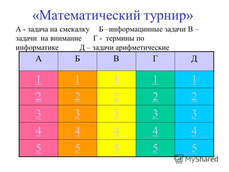«Математический турнир» АБВГД 11111 22222 33333 44444 55555 А - задача на смекалку Б –информацинные задачи В – задачи на внимание Г - термины по информатике Д – задачи арифметические