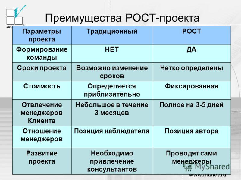 www.intalev.ru Преимущества РОСТ-проекта Проводят сами менеджеры Необходимо привлечение консультантов Развитие проекта Позиция автораПозиция наблюдателяОтношение менеджеров Полное на 3-5 днейНебольшое в течение 3 месяцев Отвлечение менеджеров Клиента
