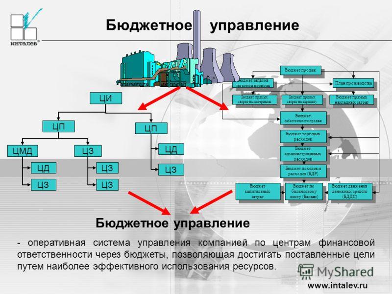 www.intalev.ru Бюджетное управление Бюджет продаж Бюджет запасов на конец периода План производства Бюджет прямых затрат на зарплату Бюджет прямых затрат на материалы Бюджет прямых накладных затрат Бюджет себестоимости продаж Бюджет торговых расходов