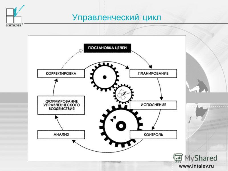 www.intalev.ru Управленческий цикл