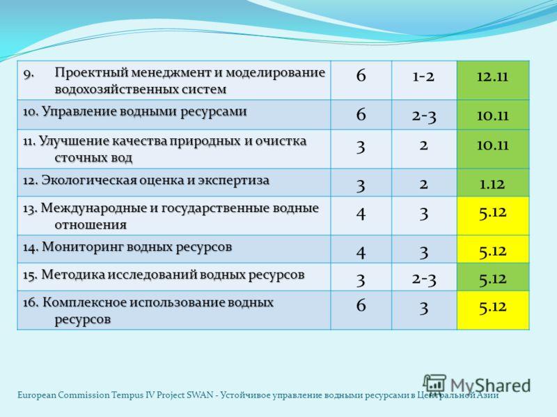 9.Проектный менеджмент и моделирование водохозяйственных систем 61-212.11 10. Управление водными ресурсами 62-310.11 11. Улучшение качества природных и очистка сточных вод 3210.11 12. Экологическая оценка и экспертиза 321.12 13. Международные и госуд