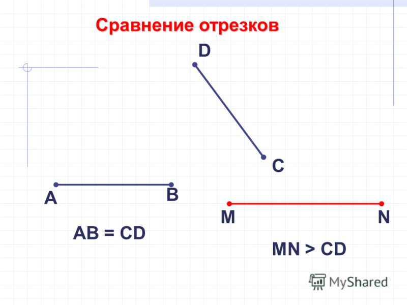 Сравнение отрезков А В С D АB = CD MN MN > CD