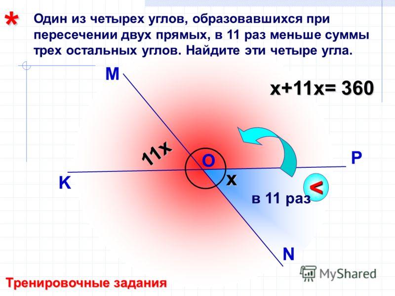 Один из четырех углов, образовавшихся при пересечении двух прямых, в 11 раз меньше суммы трех остальных углов. Найдите эти четыре угла. M N K P O Тренировочные задания < в 11 раз x 11x x+11х= 360 *