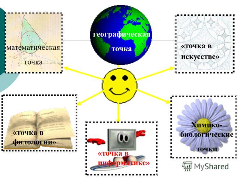 математическая точка географическая точка «точка в филологии» «точка в искусстве» «точка в информатике» Химико- биологические точки