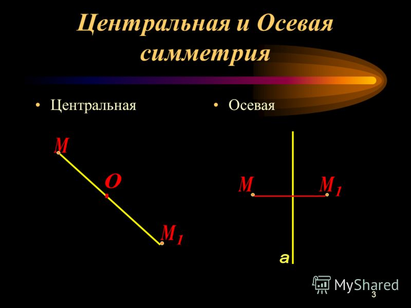3 Центральная и Осевая симметрия Центральная Осевая