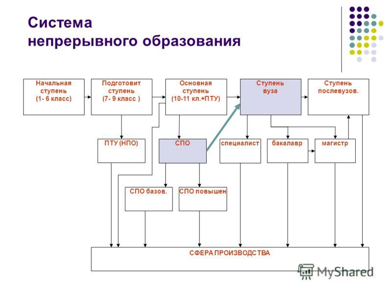 Система непрерывного образования Начальная ступень (1- 6 класс) Подготовит ступень (7- 9 класс ) Основная ступень (10-11 кл.+ПТУ) Ступень вуза Ступень послевузов. ПТУ (НПО)СПОспециалистбакалаврмагистр СПО базов.СПО повышен СФЕРА ПРОИЗВОДСТВА