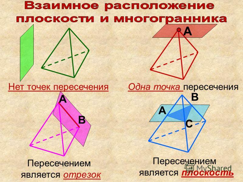 А В А А В С Нет точек пересеченияОдна точка пересечения Пересечением является отрезок Пересечением является плоскость