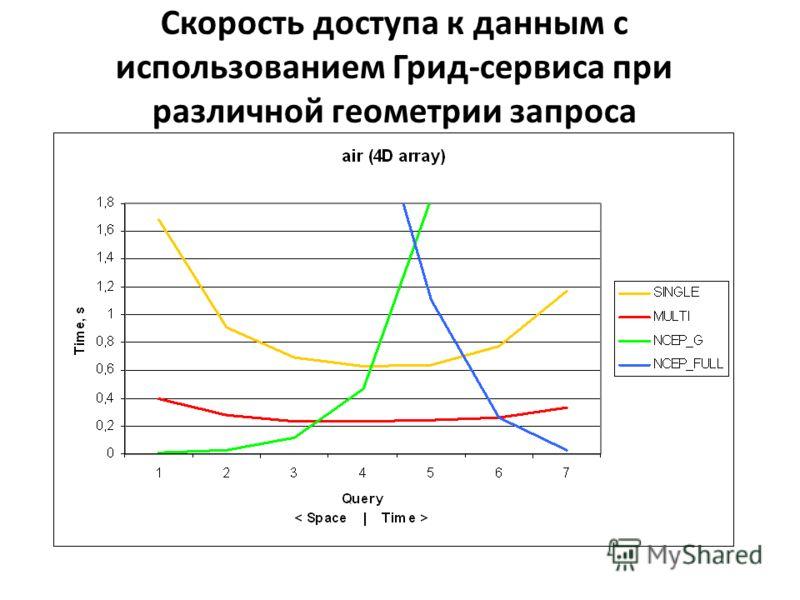 Скорость доступа к данным с использованием Грид-сервиса при различной геометрии запроса