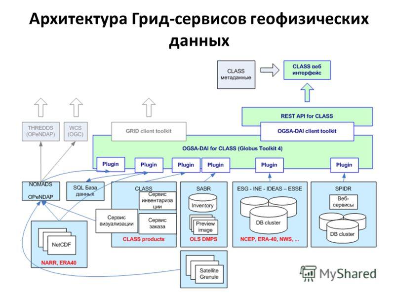 Архитектура Грид-сервисов геофизических данных