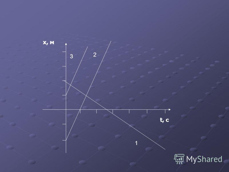 x, м t, c 1 2 3