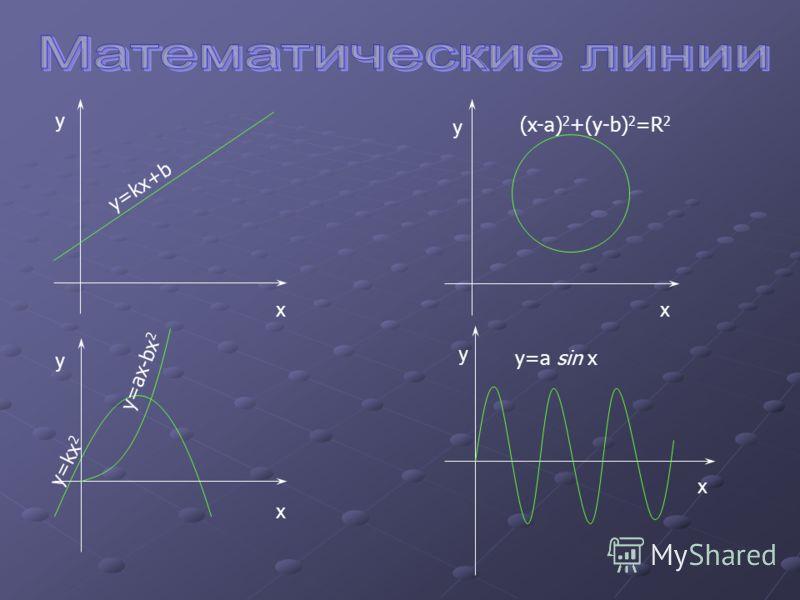 y=kx+b (x-a) 2 +(y-b) 2 =R 2 y=kx 2 y=ax-bx 2 y=a sin x y xx x x y y y