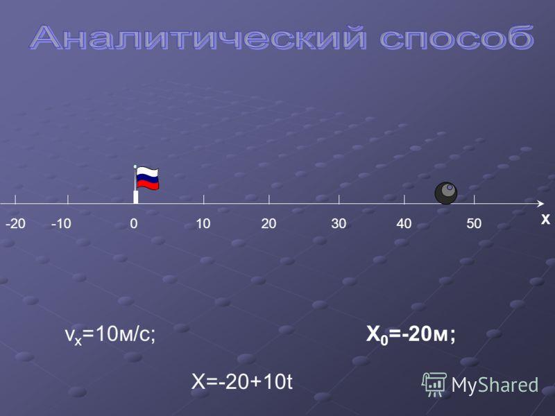 -1010020304050 X v x =10м/с;X 0 =-20м; X=-20+10t -20