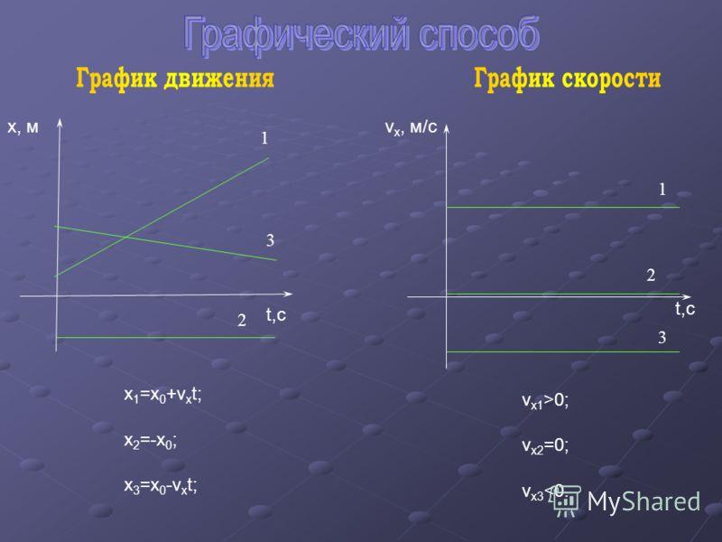 x 1 =x 0 +v x t; x 2 =-x 0 ; x 3 =x 0 -v x t; v x2 =0; v x3 0; 1 3 2 1 3 2 х, м t,c v x, м/с t,c