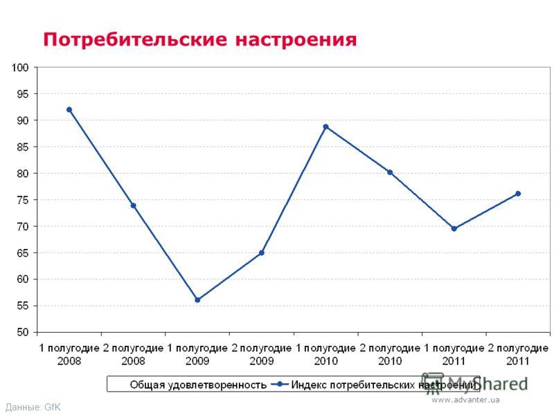 www.advanter.ua Потребительские настроения Данные: GfK