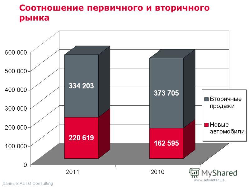 www.advanter.ua Соотношение первичного и вторичного рынка Данные: AUTO-Consulting
