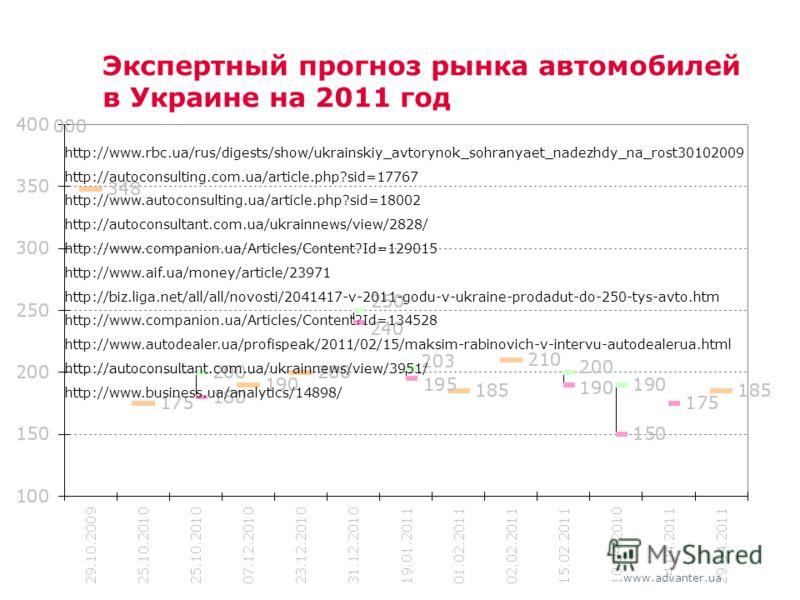 www.advanter.ua Экспертный прогноз рынка автомобилей в Украине на 2011 год http://www.rbc.ua/rus/digests/show/ukrainskiy_avtorynok_sohranyaet_nadezhdy_na_rost30102009 http://autoconsulting.com.ua/article.php?sid=17767 http://www.autoconsulting.ua/art