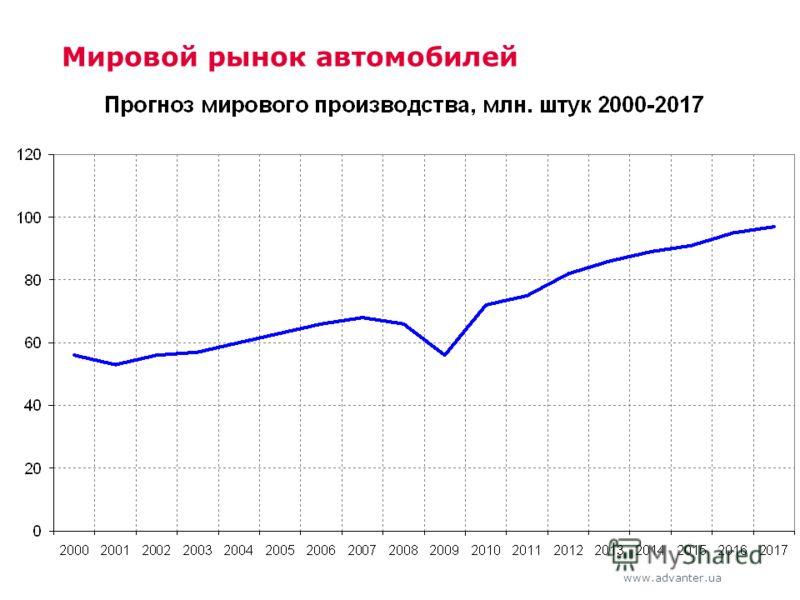 www.advanter.ua Мировой рынок автомобилей