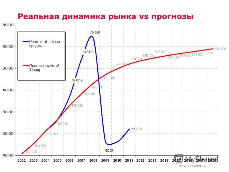 www.advanter.ua Реальная динамика рынка vs прогнозы