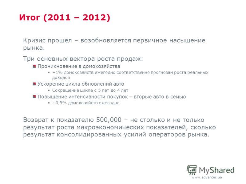 www.advanter.ua Итог (2011 – 2012) Кризис прошел – возобновляется первичное насыщение рынка. Три основных вектора роста продаж: Проникновение в домохозяйства +1% домохозяйств ежегодно соответственно прогнозам роста реальных доходов Ускорение цикла об