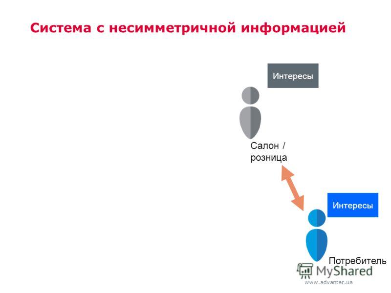 www.advanter.ua Система с несимметричной информацией Салон / розница Потребитель Интересы
