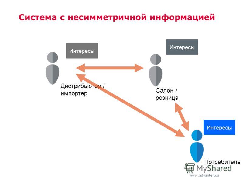 www.advanter.ua Система с несимметричной информацией Салон / розница Потребитель Интересы Дистрибьютор / импортер Интересы