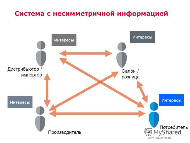 www.advanter.ua Система с несимметричной информацией Салон / розница Потребитель Интересы Дистрибьютор / импортер Интересы Производитель Интересы