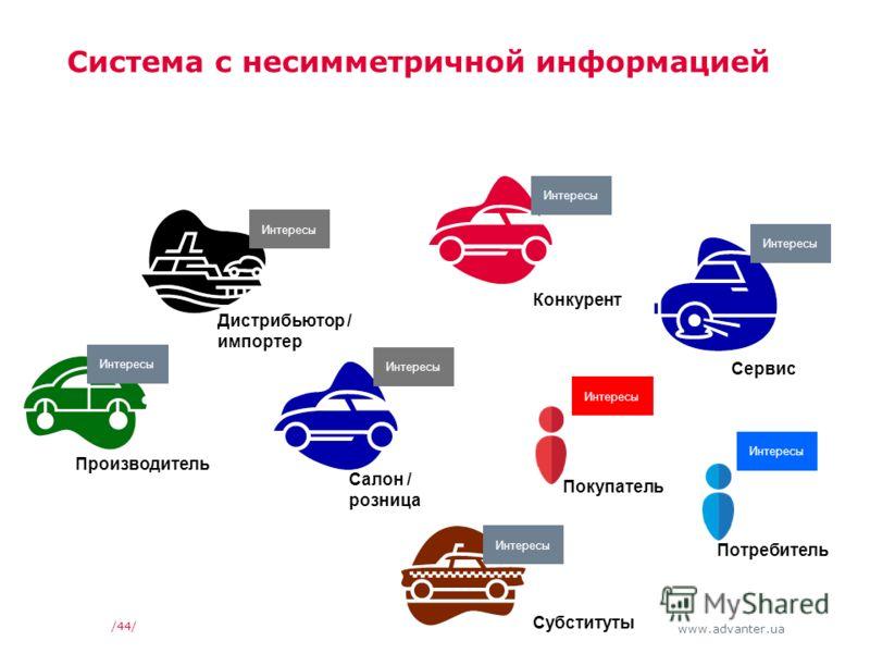 www.advanter.ua /44/ Система с несимметричной информацией Салон / розница Производитель Покупатель Интересы Дистрибьютор / импортер Интересы Потребитель Интересы Сервис Субституты Конкурент Интересы