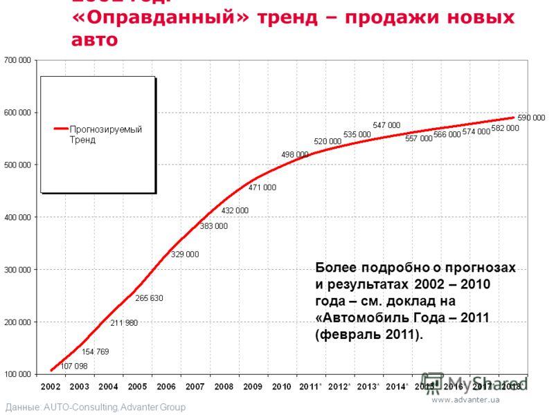 www.advanter.ua 2002 год. «Оправданный» тренд – продажи новых авто Данные: AUTO-Consulting, Advanter Group Более подробно о прогнозах и результатах 2002 – 2010 года – см. доклад на «Автомобиль Года – 2011 (февраль 2011).
