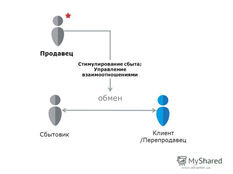 www.advanter.ua Сбытовик Клиент /Перепродавец обмен Стимулирование cбыта; Управление взаимоотношениями Продавец