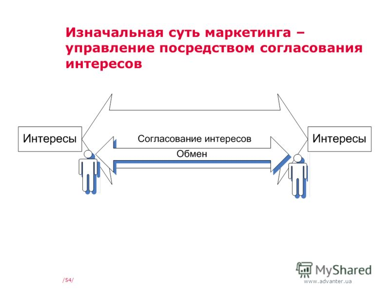 www.advanter.ua /54/ Изначальная суть маркетинга – управление посредством согласования интересов