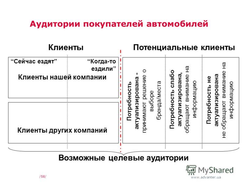 www.advanter.ua Аудитории покупателей автомобилей /58/ КлиентыПотенциальные клиенты Потребность актуализирована - принимают решение о выборе бренда/места Потребность слабо актуализирована, обращают внимание на информацию Потребность не актуализирован