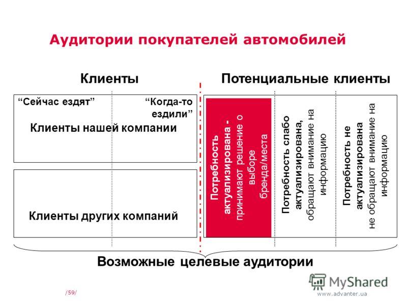 www.advanter.ua Аудитории покупателей автомобилей /59/ КлиентыПотенциальные клиенты Потребность актуализирована - принимают решение о выборе бренда/места Потребность слабо актуализирована, обращают внимание на информацию Потребность не актуализирован