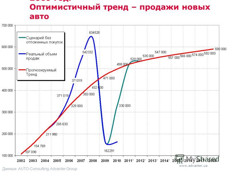 www.advanter.ua 2009 год. Оптимистичный тренд – продажи новых авто Данные: AUTO-Consulting, Advanter Group