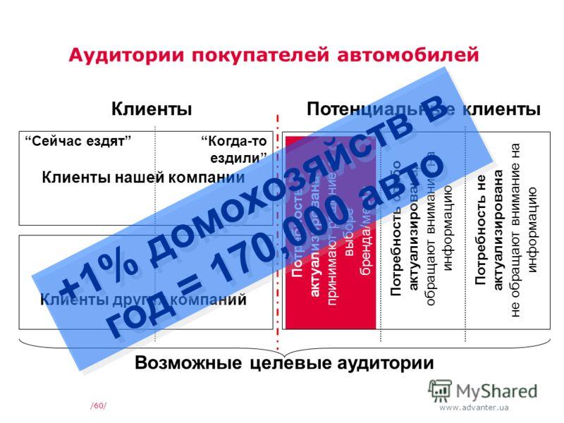 www.advanter.ua Аудитории покупателей автомобилей /60/ КлиентыПотенциальные клиенты Потребность актуализирована - принимают решение о выборе бренда/места Потребность слабо актуализирована, обращают внимание на информацию Потребность не актуализирован