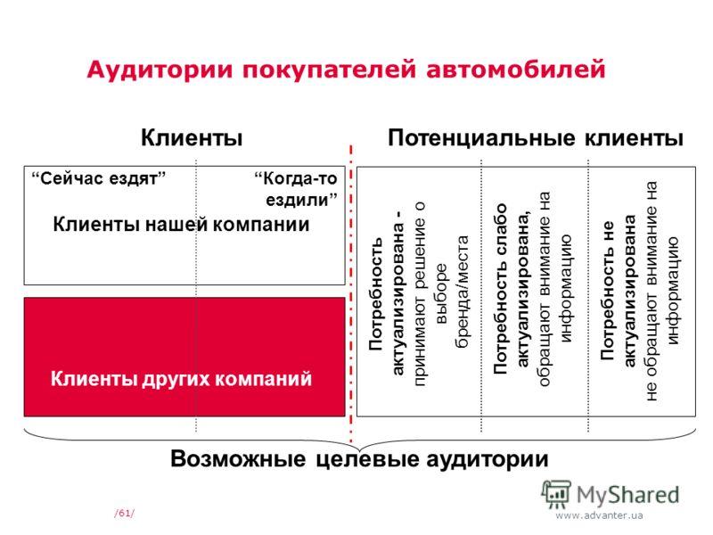 www.advanter.ua Аудитории покупателей автомобилей /61/ КлиентыПотенциальные клиенты Потребность актуализирована - принимают решение о выборе бренда/места Потребность слабо актуализирована, обращают внимание на информацию Потребность не актуализирован