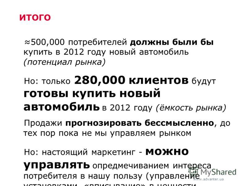 www.advanter.ua ИТОГО 500,000 потребителей должны были бы купить в 2012 году новый автомобиль (потенциал рынка) Но: только 280,000 клиентов будут готовы купить новый автомобиль в 2012 году (ёмкость рынка) Продажи прогнозировать бессмысленно, до тех п