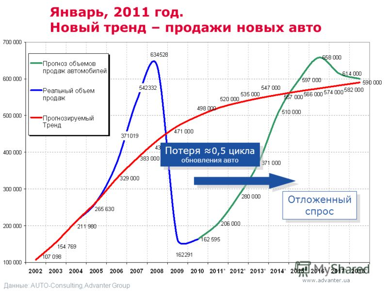 www.advanter.ua Январь, 2011 год. Новый тренд – продажи новых авто Отложенный спрос Потеря 0,5 цикла обновления авто Данные: AUTO-Consulting, Advanter Group