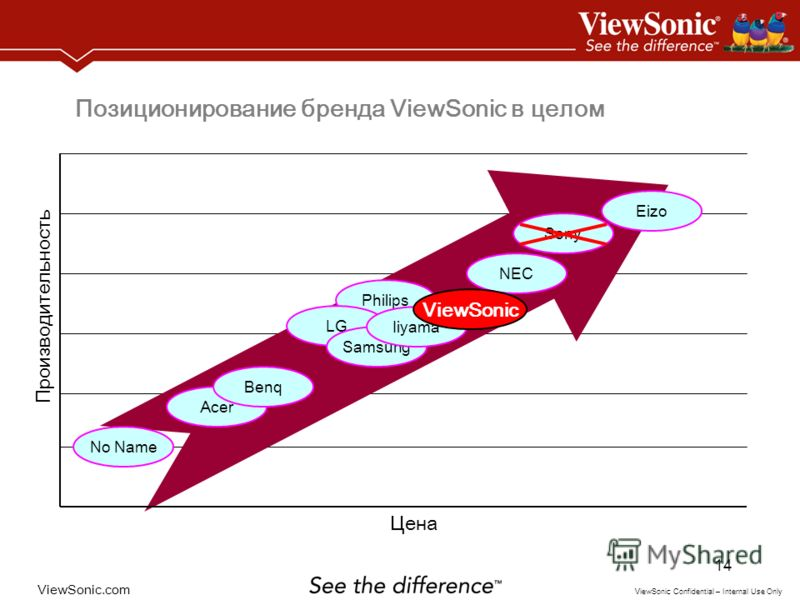 ViewSonic.com ViewSonic Confidential – Internal Use Only 14 Цена Производительность No Name Sony Acer Benq Philips Eizo LG NEC Samsung Iiyama ViewSonic Позиционирование бренда ViewSonic в целом