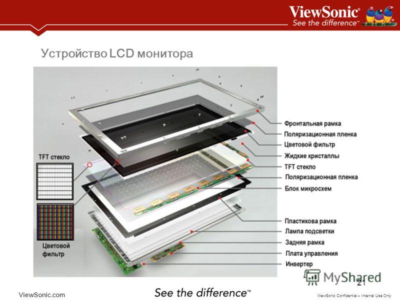 ViewSonic.com ViewSonic Confidential – Internal Use Only 21 Устройство LCD монитора