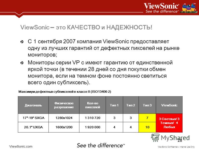 ViewSonic.com ViewSonic Confidential – Internal Use Only 28 ViewSonic – это КАЧЕСТВО и НАДЕЖНОСТЬ! С 1 сентября 2007 компания ViewSonic предоставляет одну из лучших гарантий от дефектных пикселей на рынке мониторов; Мониторы серии VP с имеют гарантию