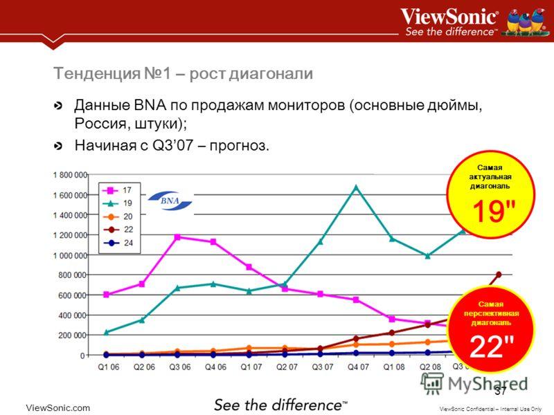ViewSonic.com ViewSonic Confidential – Internal Use Only 37 Тенденция 1 – рост диагонали Данные BNA по продажам мониторов (основные дюймы, Россия, штуки); Начиная с Q307 – прогноз. 19 Самая актуальная диагональ 22 Самая перспективная диагональ
