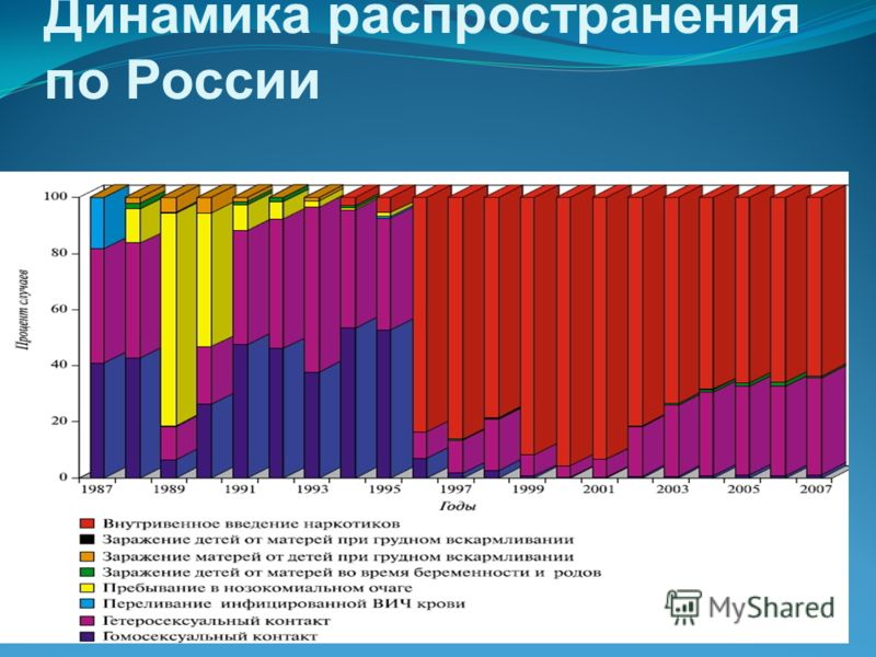 Динамика распространения по России