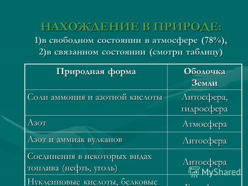 НАХОЖДЕНИЕ В ПРИРОДЕ: 1)в свободном состоянии в атмосфере (78%), 2)в связанном состоянии (смотри таблицу) Природная форма Оболочка Земли Соли аммония и азотной кислоты Литосфера, гидросфера Азот Атмосфера Азот и аммиак вулканов Литосфера Соединения в