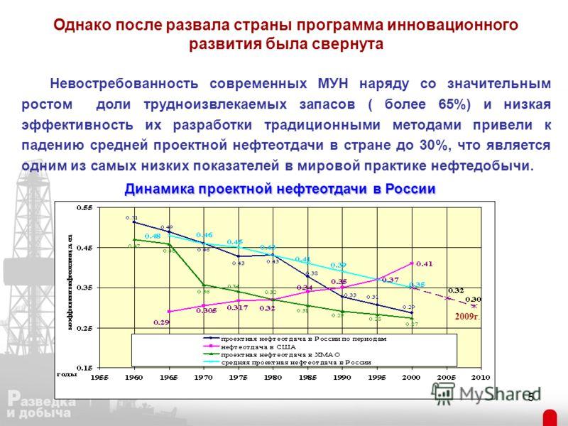 5 Динамика проектной нефтеотдачи в России 2009г. Однако после развала страны программа инновационного развития была свернута Невостребованность современных МУН наряду со значительным ростом доли трудноизвлекаемых запасов ( более 65%) и низкая эффекти