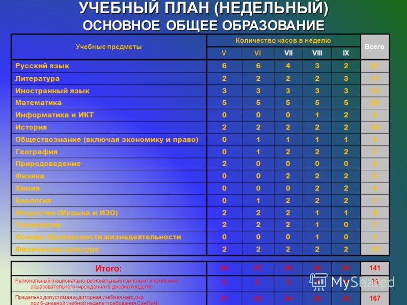 УЧЕБНЫЙ ПЛАН (НЕДЕЛЬНЫЙ) ОСНОВНОЕ ОБЩЕЕ ОБРАЗОВАНИЕ Учебные предметы Количество часов в неделю Всего VVIVIIVIIIIX Русский язык6643221 Литература2222311 Иностранный язык3333315 Математика5555525 Информатика и ИКТ000123 История2222210 Обществознание (в