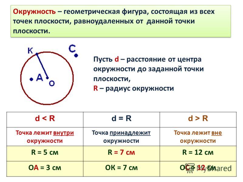 Окружность – геометрическая фигура, состоящая из всех точек плоскости, равноудаленных от данной точки плоскости. Пусть d – расстояние от центра окружности до заданной точки плоскости, R – радиус окружности d < Rd = Rd > R Точка лежит внутри окружност