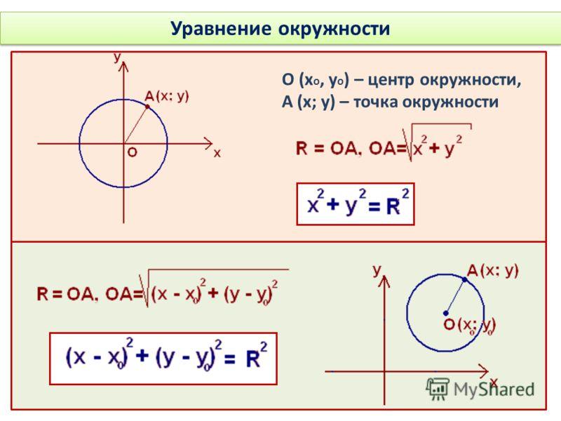 Уравнение окружности О (х о, у о ) – центр окружности, А (х; у) – точка окружности