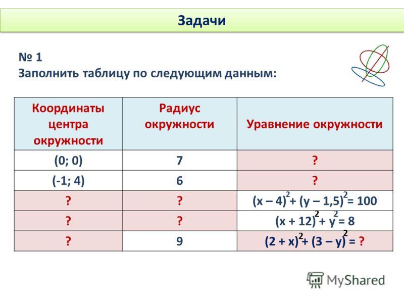 Задачи 1 Заполнить таблицу по следующим данным: Координаты центра окружности Радиус окружностиУравнение окружности (0; 0)7? (-1; 4)6? ??(х – 4) + (у – 1,5) = 100 ??(х + 12) + у = 8 ?9(2 + х) + (3 – у) = ? 2 2 22 2 2