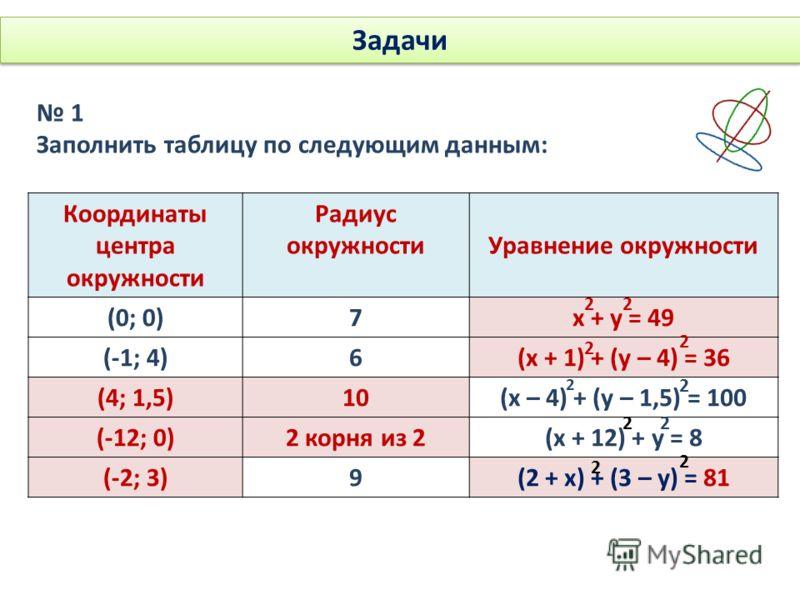 Задачи 1 Заполнить таблицу по следующим данным: Координаты центра окружности Радиус окружностиУравнение окружности (0; 0)7х + у = 49 (-1; 4)6(х + 1) + (у – 4) = 36 (4; 1,5)10(х – 4) + (у – 1,5) = 100 (-12; 0)2 корня из 2(х + 12) + у = 8 (-2; 3)9(2 +