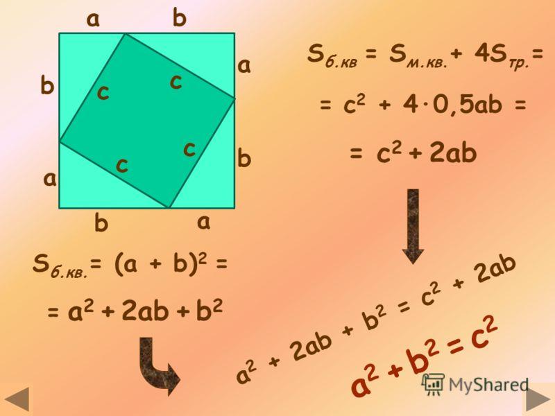 1 способ: Достроим треугольник до квадрата со стороной a + b На каждой стороне отметим отрезки равные катетам a и b a + ba + b b a b a с a + ba + b c b a b ab a b a c c c
